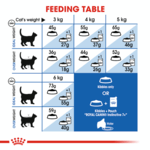 royal-canin-indoor-7-plus-adult-dry-cat-food