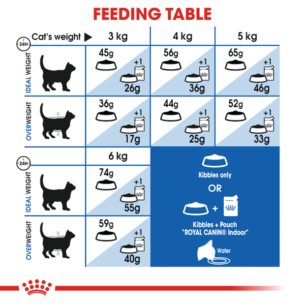 royal-canin-indoor-adult-dry-cat-food