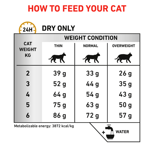 royal-canin-veterinary-urinary-so-dry-cat-food